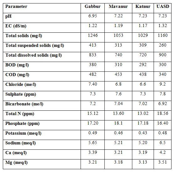 Table 1:  Chemical composition of sewage water at Gabbur, Mavnur, Katnur and UASD   villages for the month of September 2013